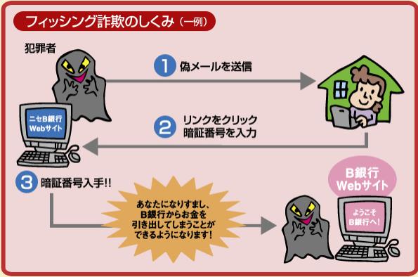 Cメール 三井住友銀行SMSフィッシング詐欺 ダイレクトのパスワードが翌日に失効しました?