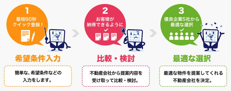 東京・千葉など|事務所移転を検討してたら無料賃貸オフィス探しサイトで決まり!