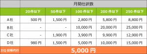 【業界最安】記帳代行が月額5000円で250件できる!