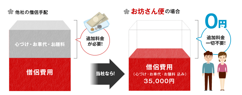 法事・法要のお布施 相場と金額を安く済ませる方法