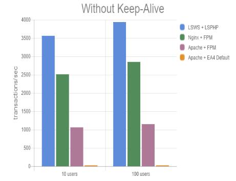 新しくWEBサーバーを契約するなら「Nginx」より「LiteSpeed」が速くてオススメ。