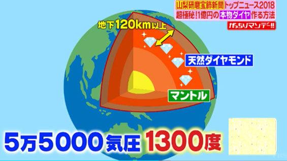 5万5千気圧気圧の高圧ところと1300度の高温