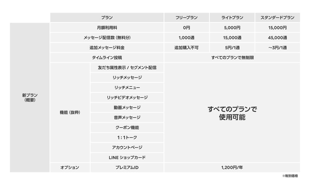Line@新しいプラン内容