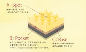 ■ムアツ布団の場合は3層構造